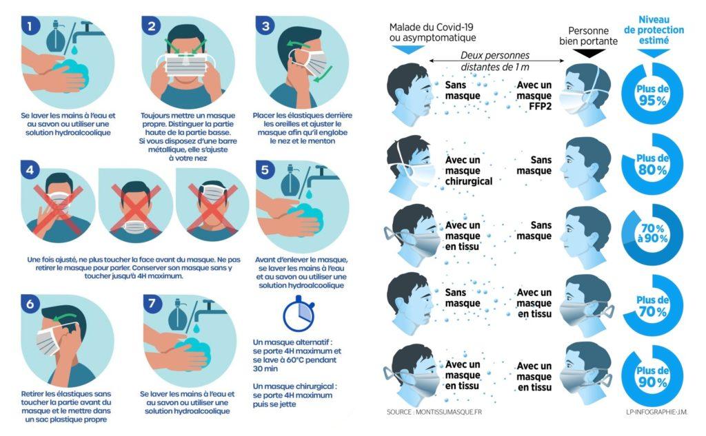 infographie des gestes barrières
