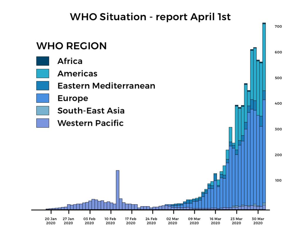 Coronavirus :  graphique de la situation dans le monde